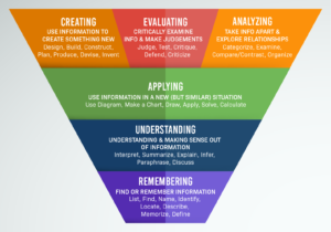 Screenshot of a graphic of Blooms Taxonomy.